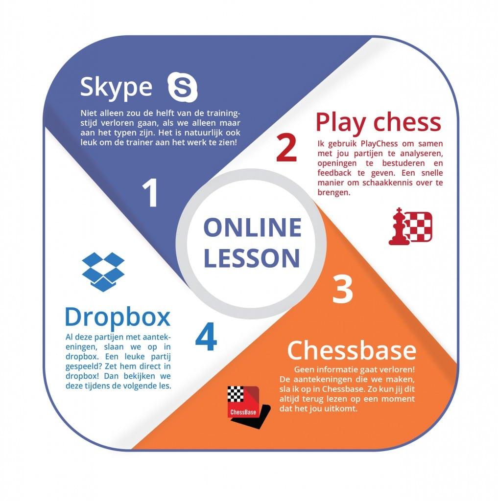Benodigdheden voor de online schaaklessen.